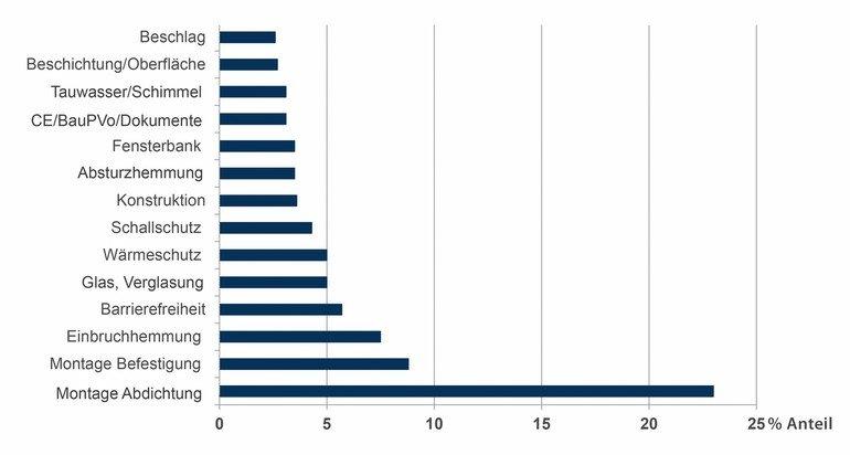 01_Schadenstatistik-fenster-_IFT.jpg