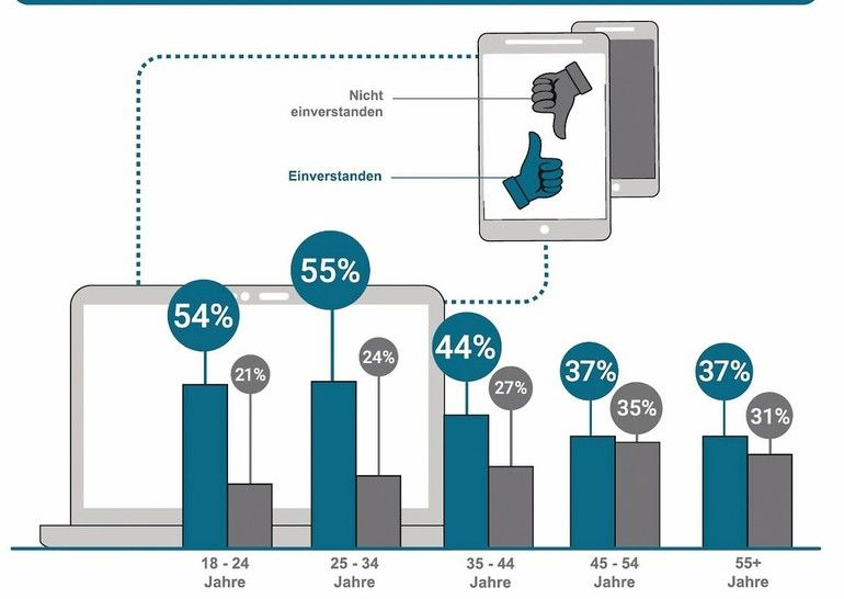 Besonders die »Digital Natives« wollen, dass Handwerker digitaler werden Quelle: Jungheinrich Profishop