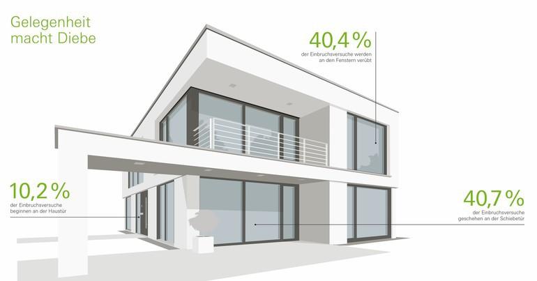 sch co startet bundesweite sicherheitskampagne dds das magazin f r m bel und ausbau. Black Bedroom Furniture Sets. Home Design Ideas