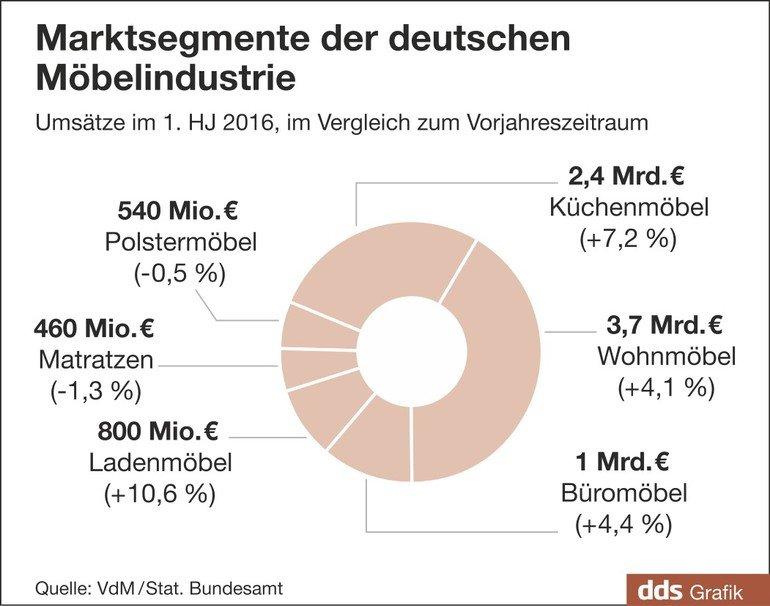 Heiter Bis Wolkig Dds Das Magazin Für Möbel Und Ausbau