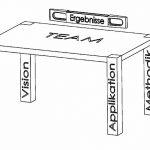 Diese sechs Leistungsfelder bilden die Basis der AV-Line-Analyse