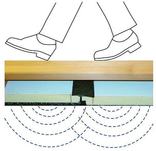 begehbares sandwich boden mit eingebauter vakuum d mmung dds das magazin f r m bel und ausbau. Black Bedroom Furniture Sets. Home Design Ideas