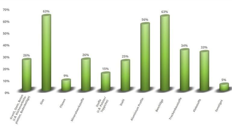 Studie Belegt Wachsende Ansprüche Von Kunden Dds Das Magazin