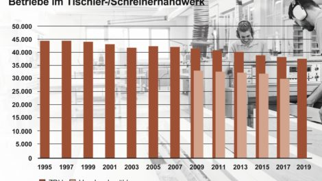 Zahl der Betriebe im Tischlerhandwerk
