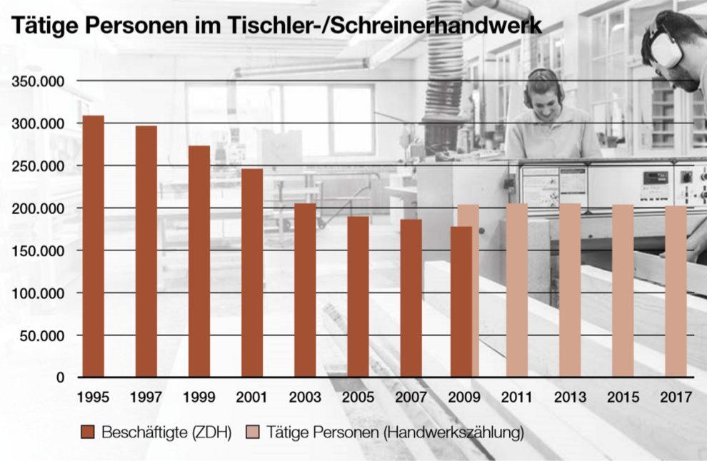 Grafik: Tätige Personen im Tischlerhandwerk