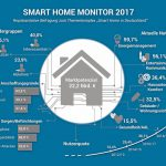 Bild_01_Status_quo_Smart_Home_Splendid_Research_GmbH.jpg