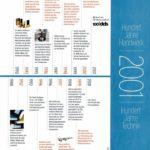 Zum100-jährigen Jubiläum von dds vor zwanzig Jahren hatten wir ein große Strecke mit den Meilensteinen des Handwerks der Jahre 1901-2001 im Heft. Wer in die Geschichte möchte, findet das PDF auf dds-online unter »120 Jahre dds«