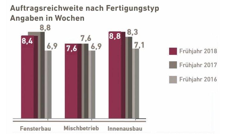 FSH_Bayern_Auftragsreichweite_Fruehjahr2018.jpg