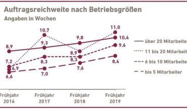FSH_Bayern_Konjunktur_Auftragsreichweite.jpg
