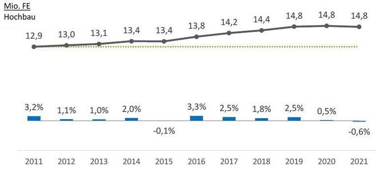 VFF Fenstermarktanalys 2020: Der voraussichtliche Fensterabsatz bleibt wie 2019 bei nur geringfügigen Änderungen auch 2020 und 2021 bei 14,8 Millionen Fenstereinheiten