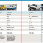 Marktübersicht: Foerderfaehige Transporter mit E-Antrieb