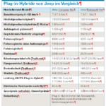 Plug-in-Hybride Jeep Compass und Renegade im Vergleich