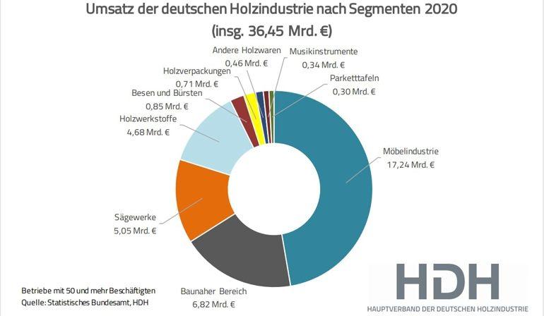 Holzindustrie_Umsatz_2020_web.jpg