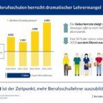 Infografik-Berufsschullehrermangel-Bertelsmann-Stiftung.jpg