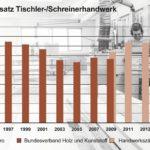 Grafik: Jahresumsatz Tischler