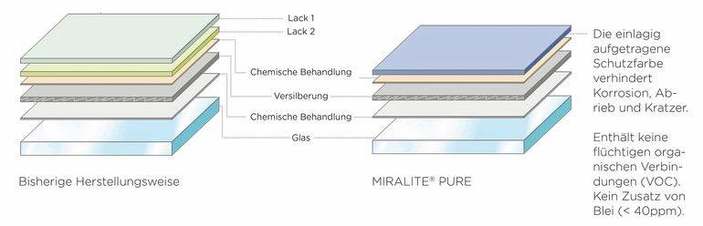 Miralite_Pure_Spiegelaufbau.jpg