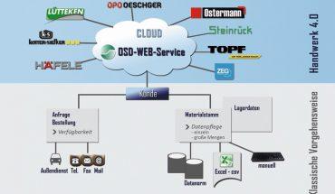 OSD_Web_Service_Schnittstelle.jpg