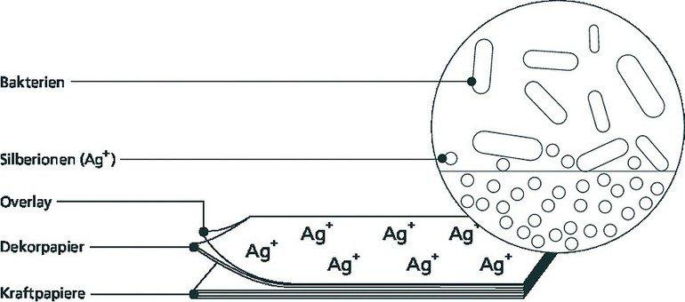 Schichtstoff-antibakterielll.jpg