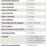Technische Daten: VW T 6.1 Elektrotransporter von ABT