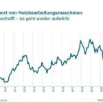 VDMA Bilanz 2020: Bei den Exporten ist die Trendwende geschafft, vor allem China und Österreich kaufen Holzbearbeitungsmaschinen Grafik: VDMA