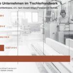 Umsatz pro Unternehmem im Tischler-/Schreinerhandwerk