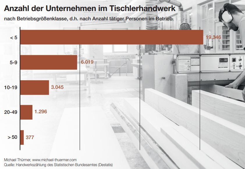 19.346 Unternehmen und damit knapp zwei Drittel aller Betriebe im Tischler-/Schreinerhandwerk haben weniger als fünf Beschäftige. Dies geht aus der letzten Handwerkszählung des statistischen Bundesamtes 2017 hervor. Danach gab es 30.038 Betriebe, die Tischlerei als Hauptgewerbezweig festgelegt haben. 6019 haben fünf bis neun Beschäftigte, 3045 Betriebe zehn bis 19 Beschäftigte, 1296 Betriebe haben 20 bis 49 Beschäftigte und 377 Unternehmen mehr als 50 Beschäftigte.
