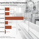 Der überwiegende Teil der Betriebe im Tischlerhandwerk gibt »Innenausbau« als Hauptbetätigungsfeld an. Der Bereich »Bau Holz« ist in den vergangenen Jahren deutlich zurückgegangen und liegt bei gut 11 %. »Bau Kunststoff« geben ebenfalls 11 % der Betriebe als Hauptbetätigungsfeld an, dieser Bereich ist dagegen in den letzten Jahren gewachsen.