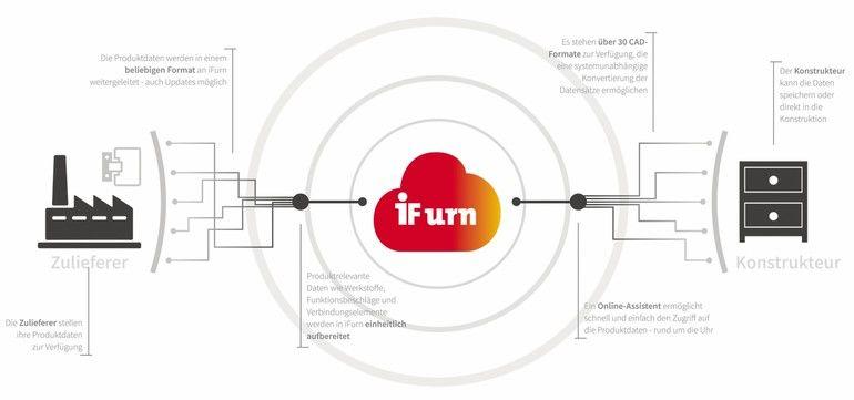 iFurn-Masterprozessgraphik-DE.jpg